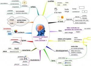 Augmenter votre productivité en étant créatif. Comment faire une carte mentale (map mind)